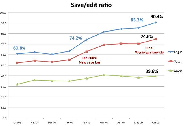 File:Edit rate july.png