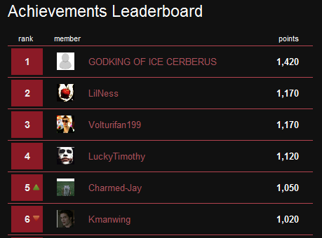 File:Twilight leaderboard.png