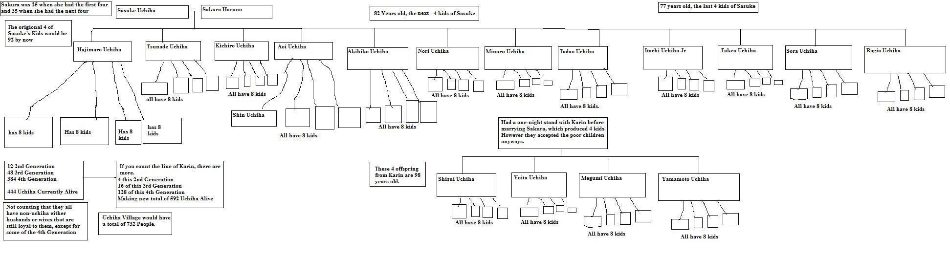 FileUchiha family tree jpg  Uchiha Family Tree