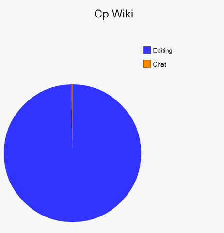 File:Cp wiki pie chart v1.png