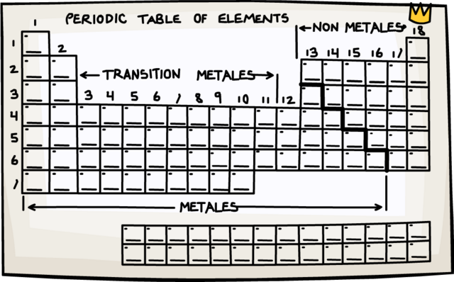 File:PSA Mission 4 Periodic Table.png