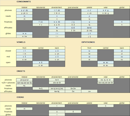 File:Phonology-miwonša2012.png