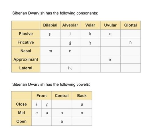 File:Consonants and vowels of Siberian Dwarvish..jpg