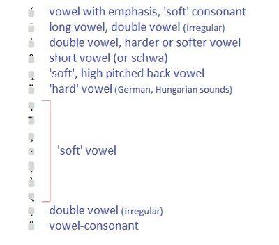 Diacritics1
