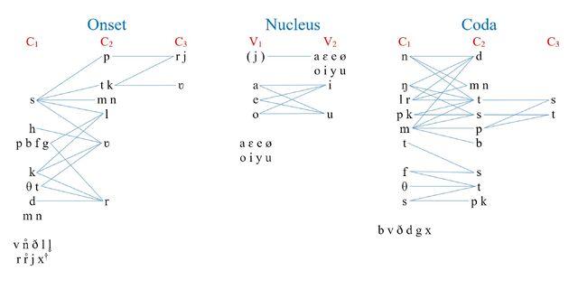 File:Phonotactic Chart-0.jpg