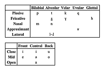 File:Consonants & vowels.jpg