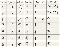 Traditional-mongolian-alphabet-vowel