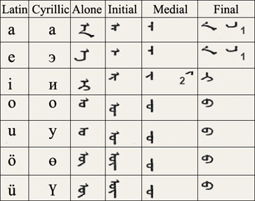 File:Traditional-mongolian-alphabet-vowel.jpg