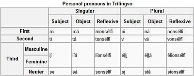 Ppronouns1