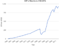 GDP of Manchuria (1946-2015).png