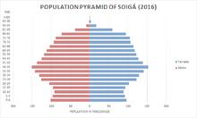 Soiga bevolkingspyramide