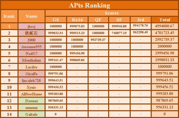 APts Ranking