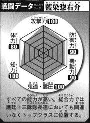 Aizen battle data