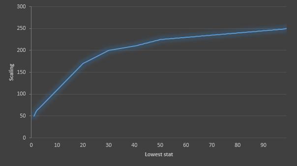 File:Mundane scaling.png
