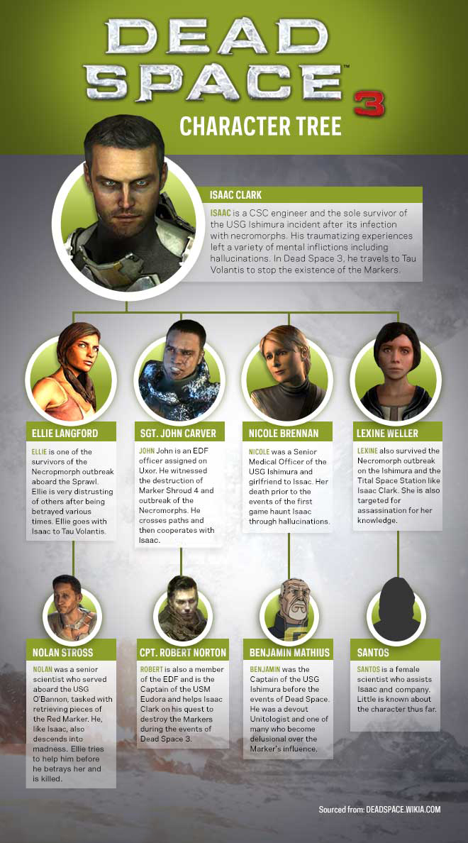 Deadspace CharacterTree V1