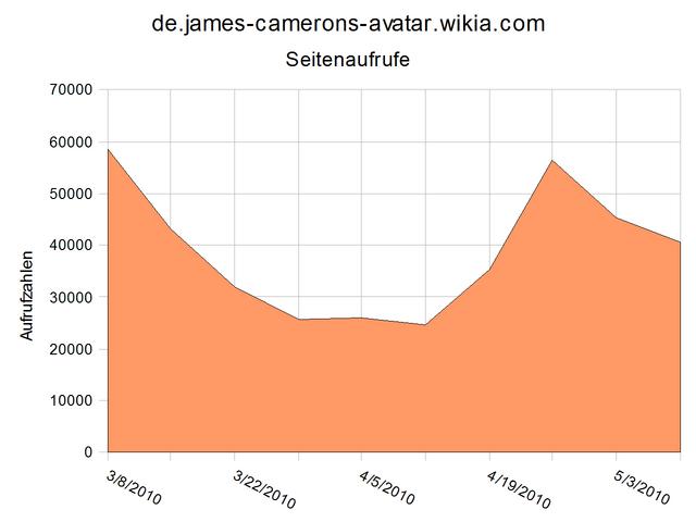 Datei:Stats-de-jca-10-5.png