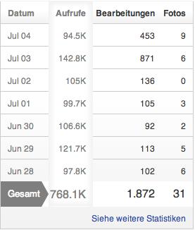 Datei:Kurzstatistik.png