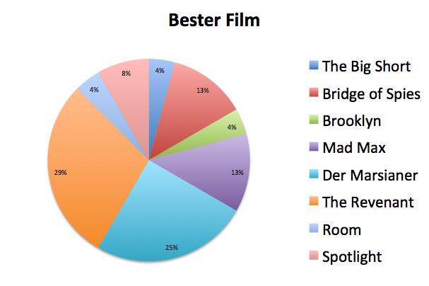 Datei:Bester Film.png