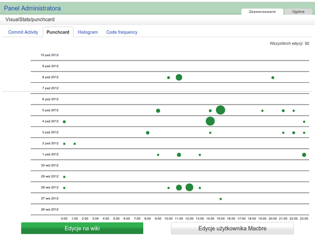 Datei:VisualStats commit punchcard.png