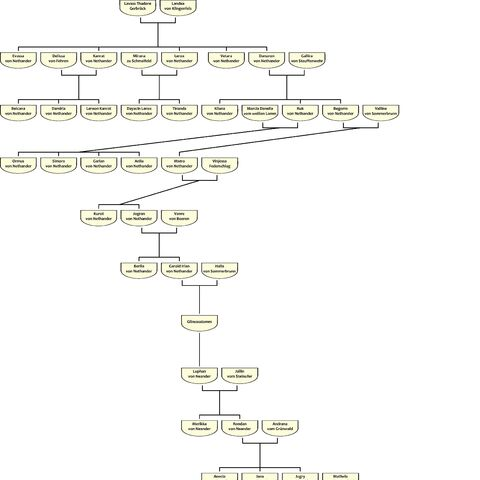Herkunft und Stammbaum von Mia Lorraine
