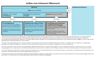 Aufbau Arkaneum Silbermond.png