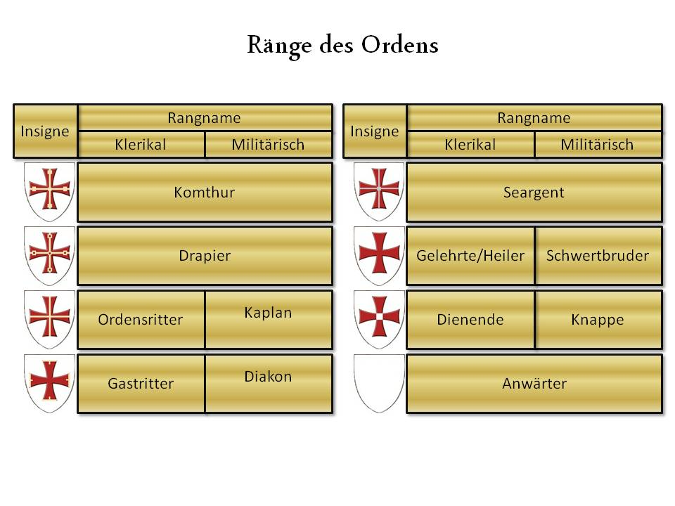 Ränge des Ordens.jpg