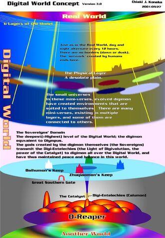 File:Digital World (Tamers) Diagram.jpg