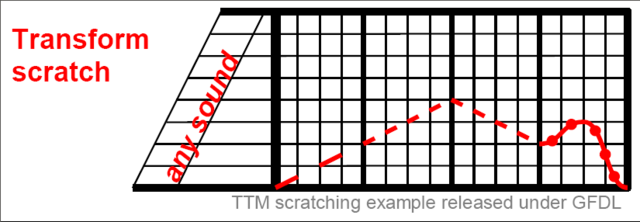 File:Transform scratch example.png