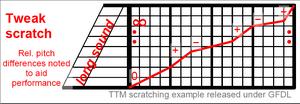 Tweak scratch example