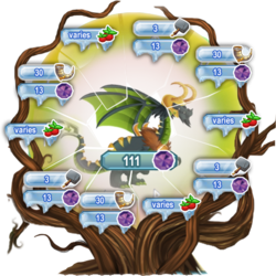 Loki quest tree