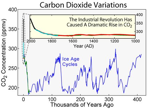 File:Carbon Dioxide 400kyr.png