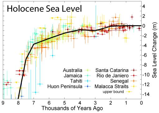 File:Holocene Sea Level.png