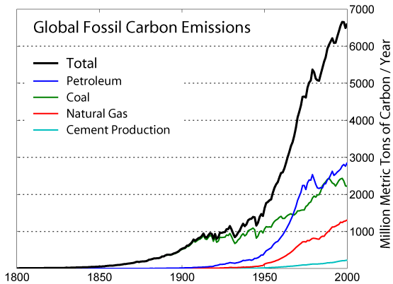 File:Global Carbon Emission by Type.png