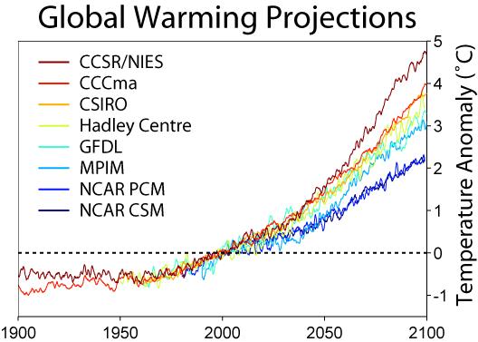 File:Global Warming Predictions.png