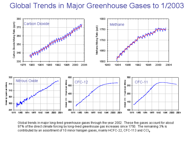 File:Major greenhouse gas trends.png