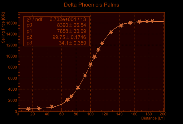 File:Delta Phoenicis Price Increase.png