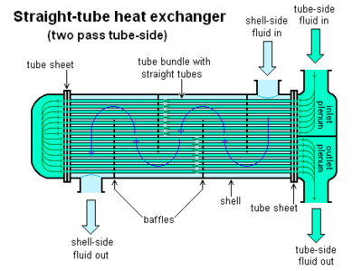 Straight-tube heat exchanger 2-pass