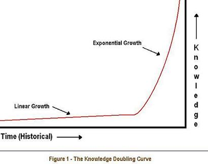 File:Knowledge Doubling Curve.jpg