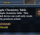 Simple Chemistry Table