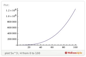 Archivo:Grafico-exp crec lento 1.png