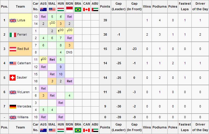 F1WS3R4 Constructors Championship