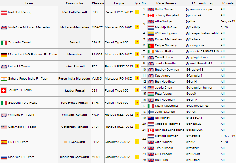 BRA Entry List