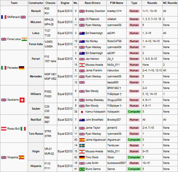 F1 Entry List 1stFinal