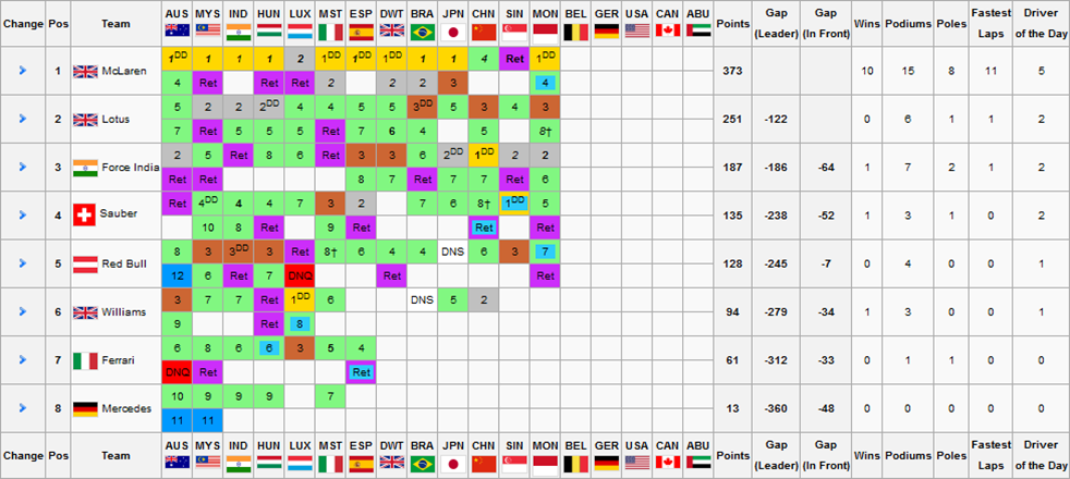 F1S2R13Constructors Championship