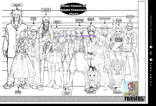 File:Height comparison Anime with freya.jpg