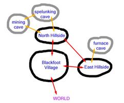 Blackfoot Village map