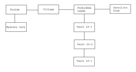 VB DD05 map Twin Mothers flowchart