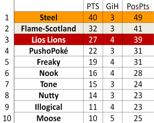 S1 Table