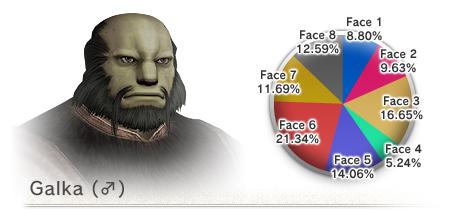 The 8th Vanadiel Census (05-16-2008)-Galka Face
