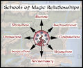 Second Edition Schools of Magic Relationships.jpg